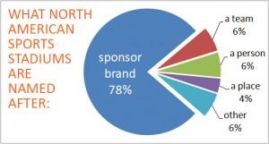 Stadium Brand names - sponsorship