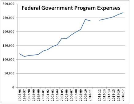 Is the Federal Government Spending Too Little? - Behind the Numbers