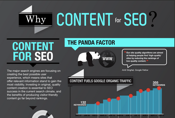 The Impact of Content on SEO: Infographic