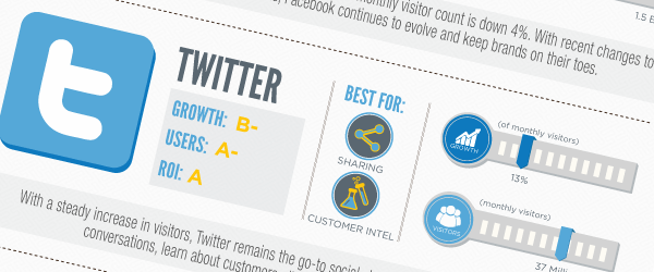2012 Social Media Report Card Infographic Pardot