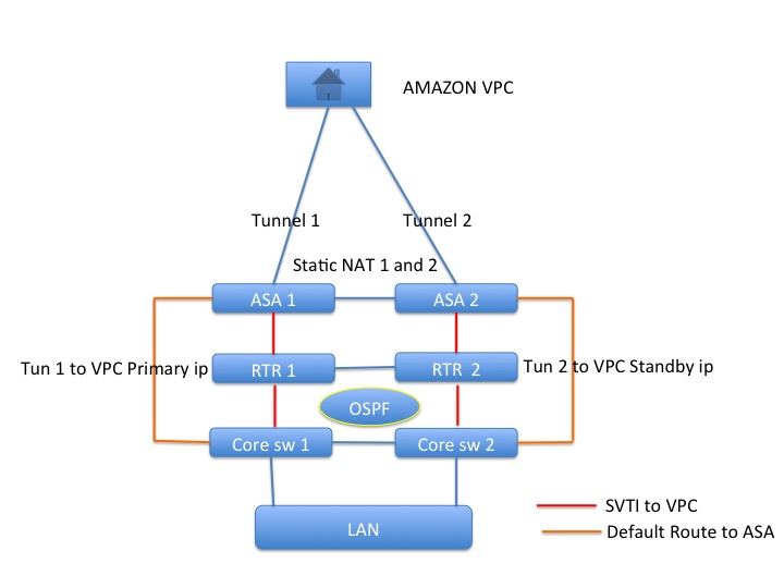 How to setup redundant amazon vpc connection(using ebgp,OSPF and