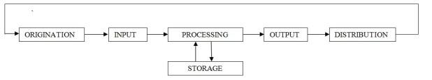 Siklus pengolahan data yang dikembangkan.