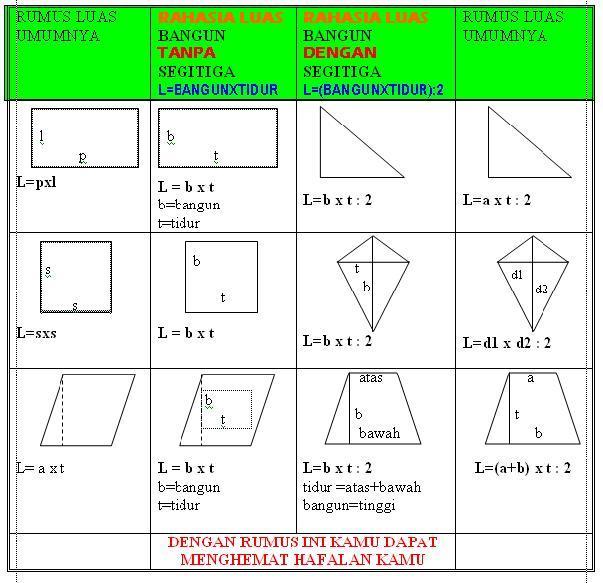 Artikel Matematika Bangun Datar Artikel Matematika Arimurti07s Weblog Berikut Data Lain Yang Dapat Melengkapi Data Di Atas