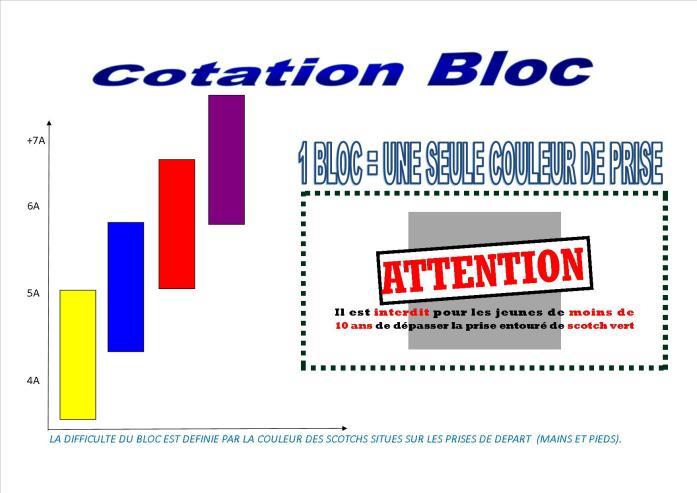 système de cotation des blocs à Belcaire