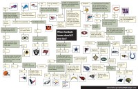 Nifty flow chart determines which NFL team you should root ...