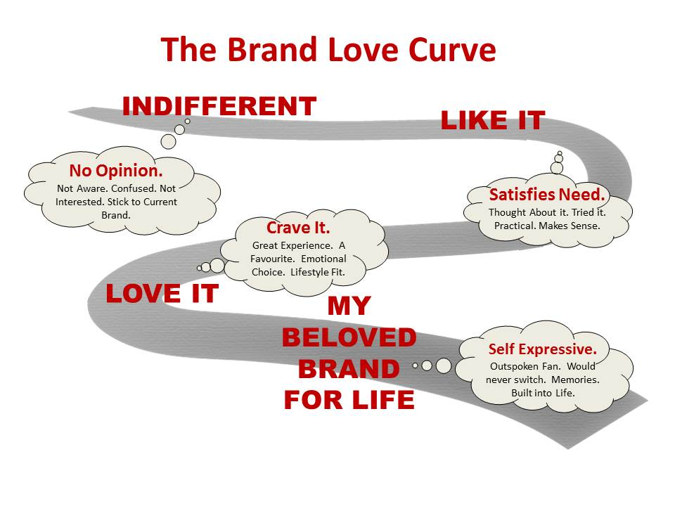 The brand love Curve Marketing Style \ Passion Pinterest - marketing officer job description
