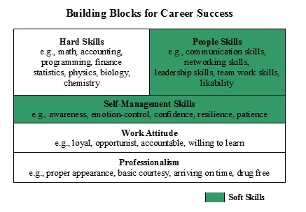 Soft Skills Definition What are Soft Skills? Ask a Wharton MBA