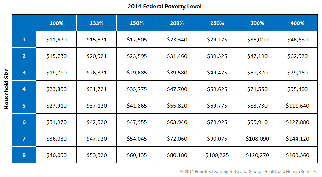 Federal Poverty Level Chart Arenda Stroy