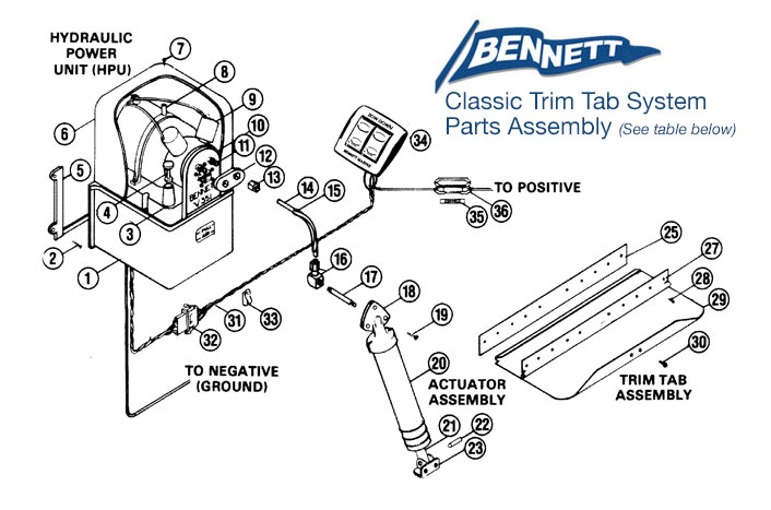 bennett trim tab parts and assembly diagram