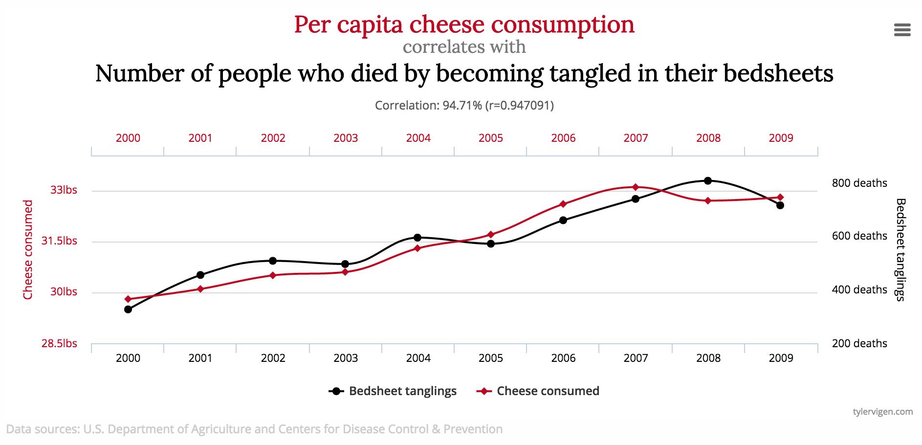 suprious-correlation