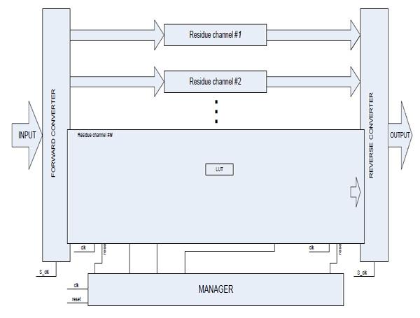 block diagram representation of fir system