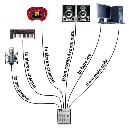 tape input home studio routing diagram