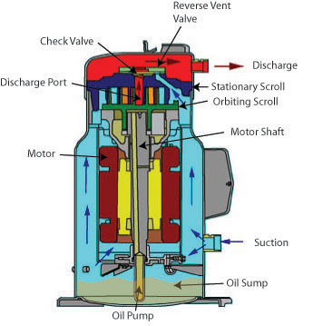Refrigeration Principles and how a Refrigeration System Works Berg