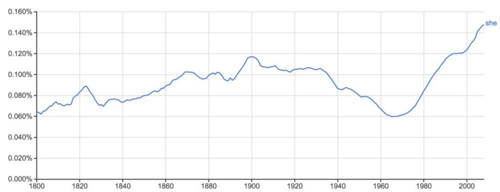 "Ngram of the word ""she"" from 1800 to 2008."