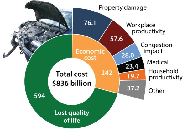 The annual cost of motor vehicle crashes in the United States in billions of dollars, according to a study from 2010 by the US Department of Transportation. Credit: Florian Brown-Altvater