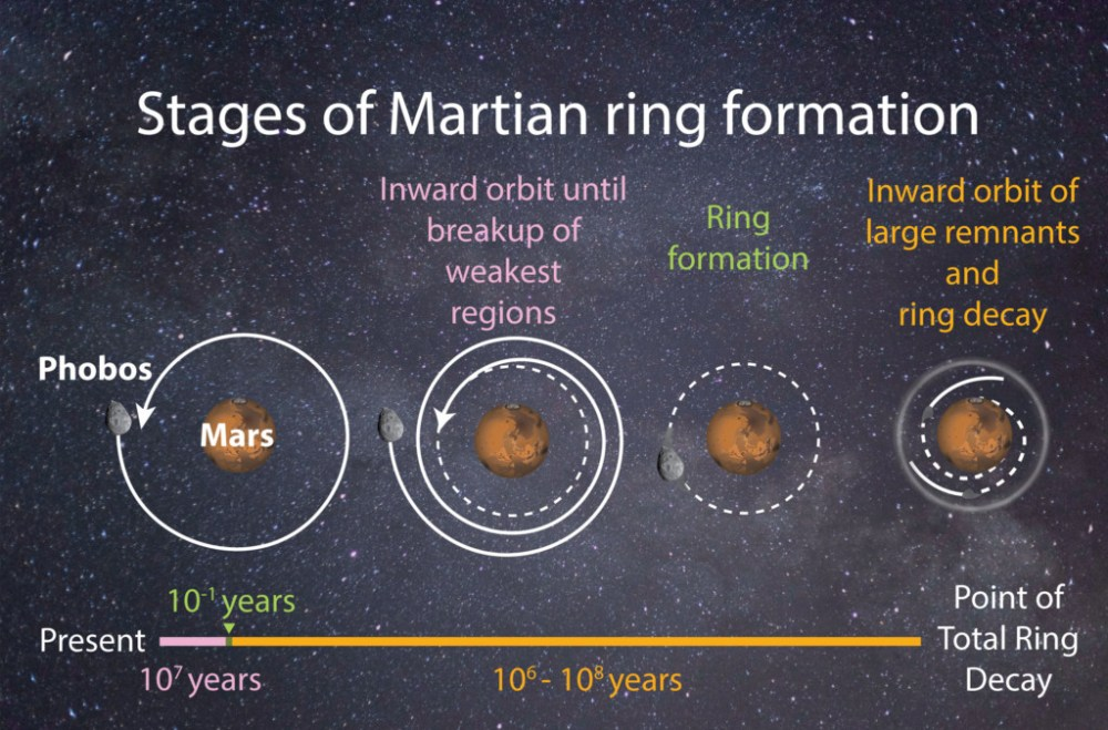 The evolution of Martian ring formation. As Phobos gradually orbits closer to Mars, the increasing gravitational forces will eventually break the moon apart, forming a ring from the debris. After about 100 million years, the ring will dissolve as smaller fragments deorbit Mars and larger debris enter the planet's atmosphere.