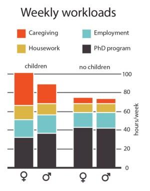 Weekly workload varies