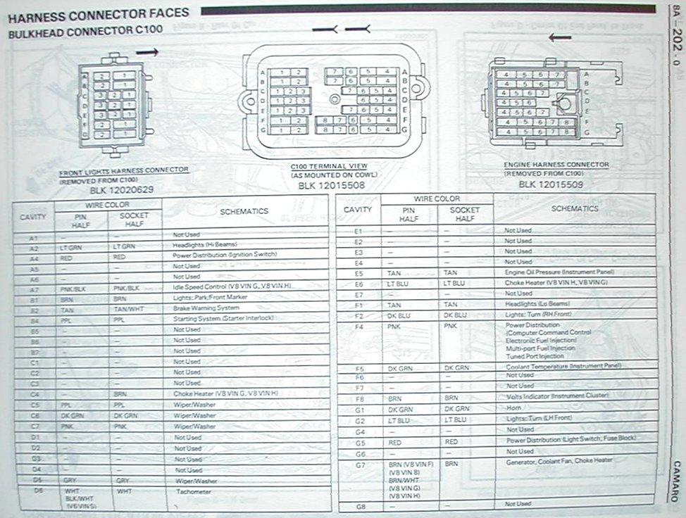 1995 Camaro Z28 Fuse Box Wiring Diagram On 87 Trans Am Fuse Box