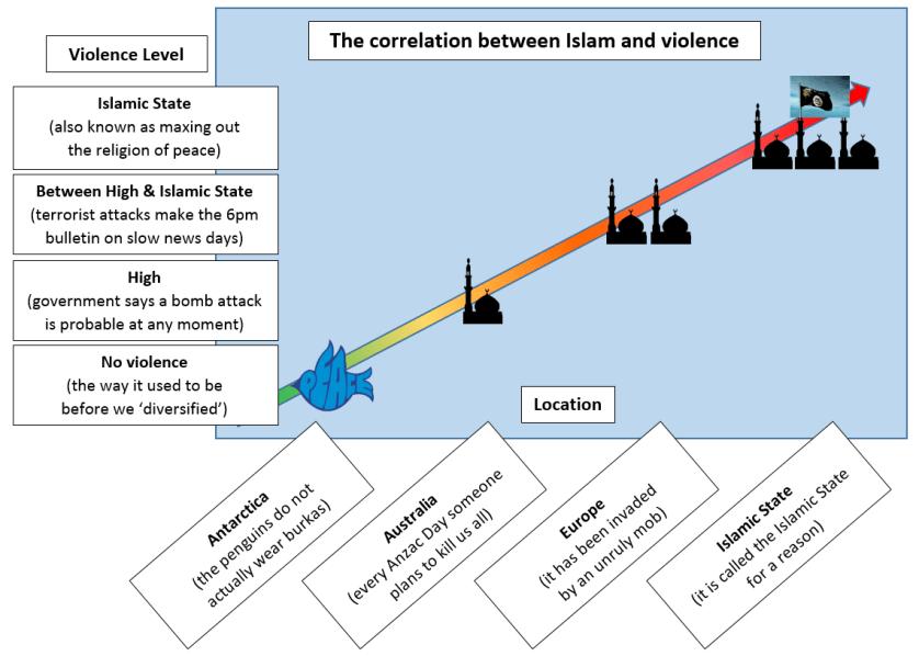 Violence correlation