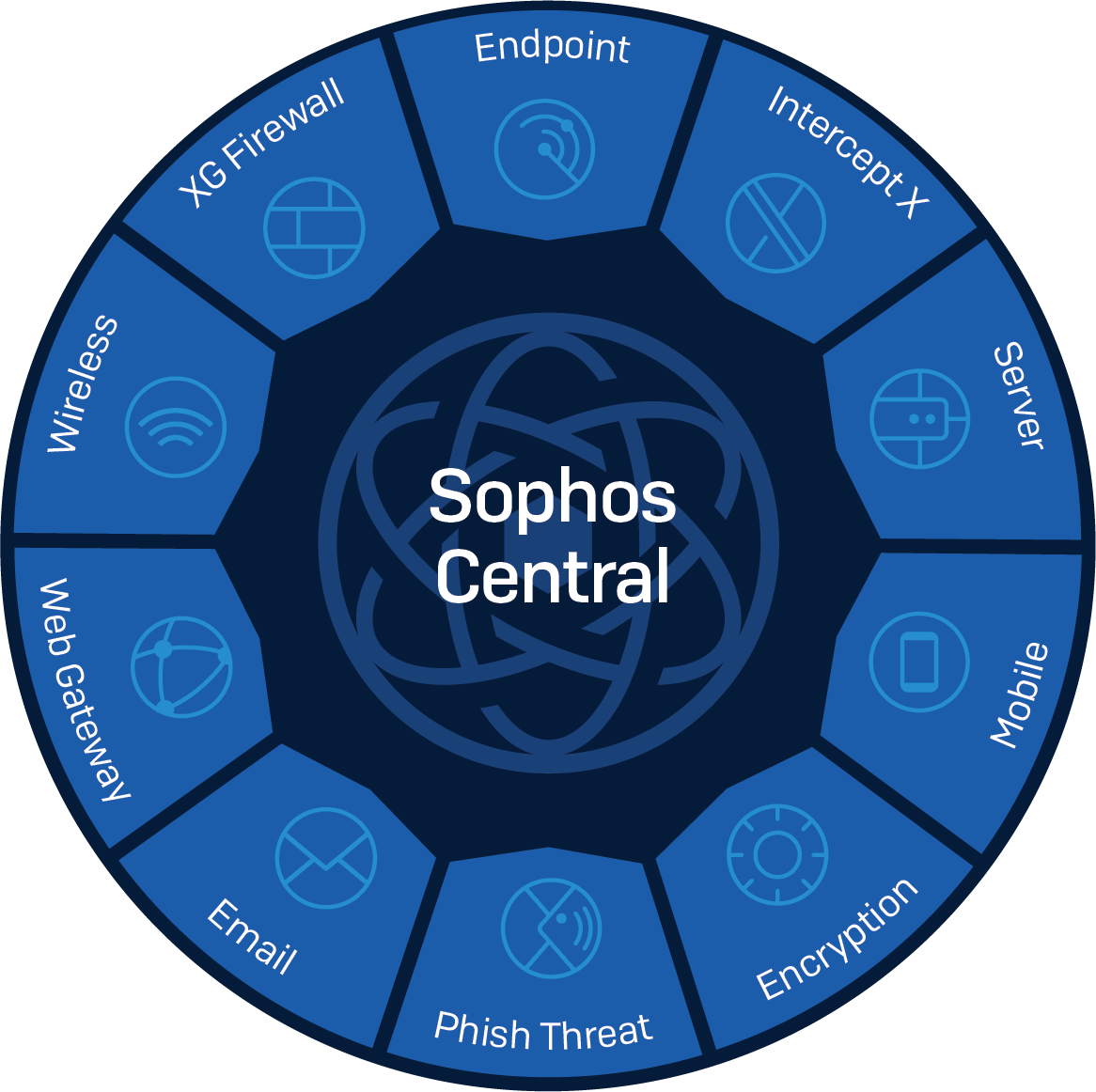 Sophos Security Training Sophos Besecure Networksbesecure Networks