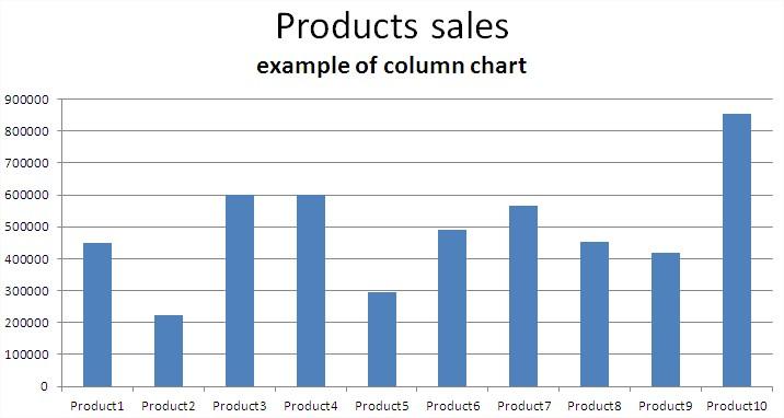 charts examples - Athiykhudothiharborcity