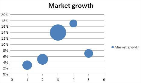 Best Excel Tutorial - BCG Matrix