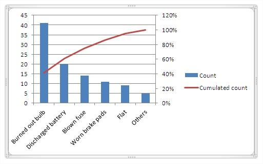 Best Excel Tutorial - Pareto Chart