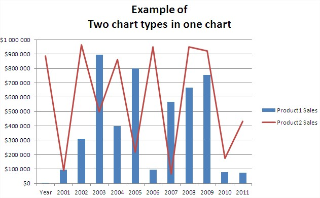 Best Excel Tutorial - Two chart types in one chart - types of excel charts