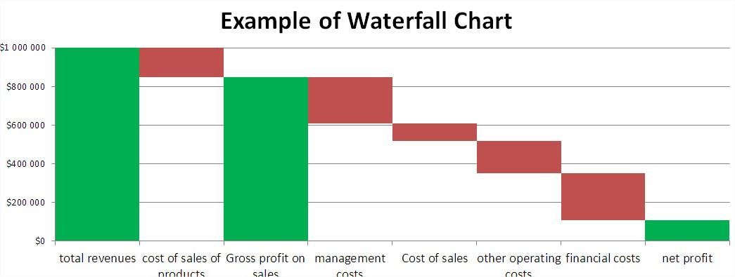Best Excel Tutorial - Waterfall chart