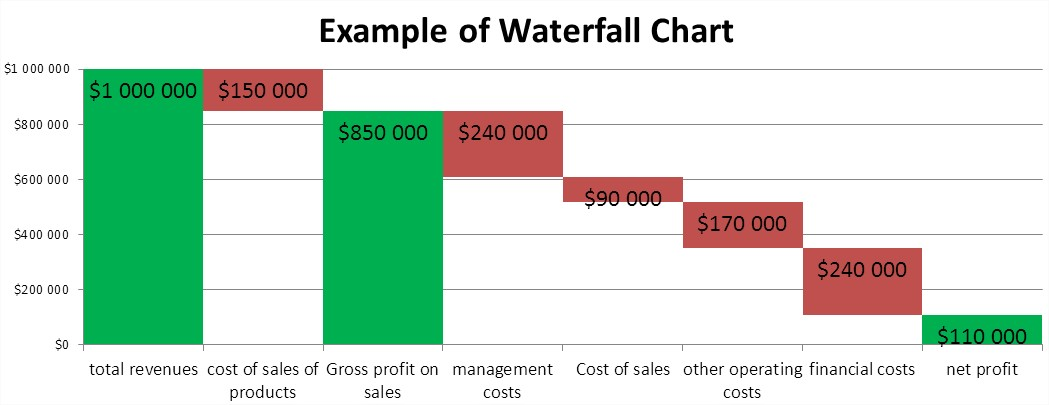 Best Excel Tutorial - Waterfall chart