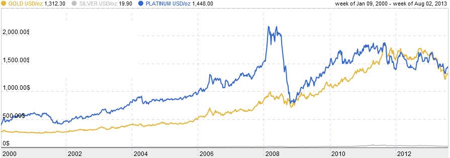 Precious Metals Investment Comparison Charts, Gold, Platinum and Silver