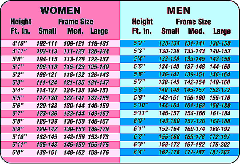 chart that helps you determine your bmi based on your height and