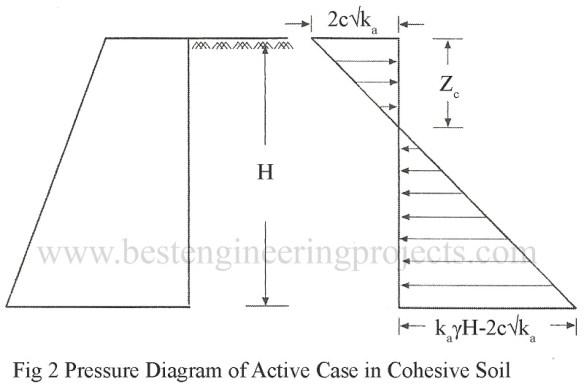 Pressure Diagram of Active Case in Cohesive Soil