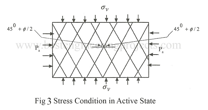 Stress Condition in Active State graph