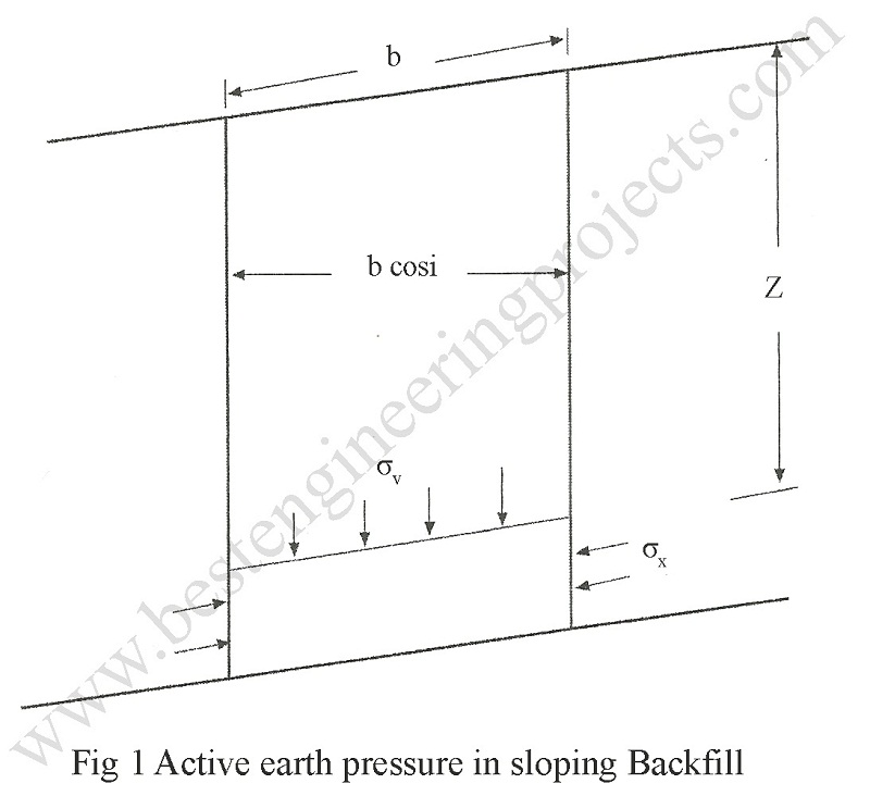 active earth pressure mohr circle in sloping backfill