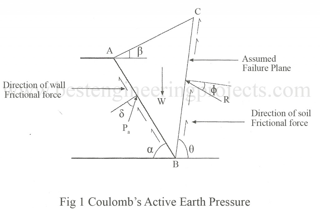 Coulomb\u0027s Wedge Theory Derivation for Active Case