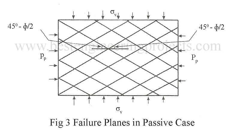 failure planes in passive case