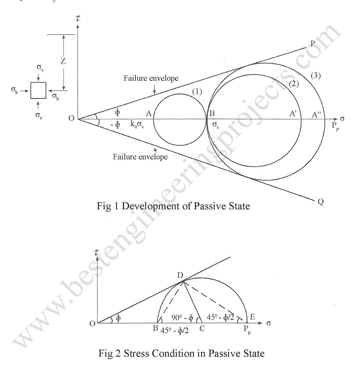 mohr circle of passive earth pressure