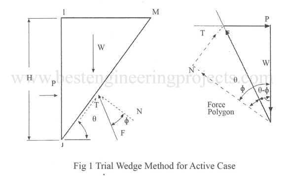 trial wedge method for active case