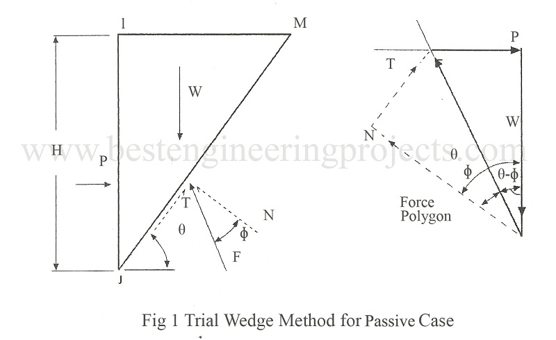 trial wedge method for passive case