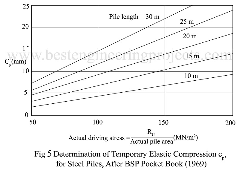 Determination of Temporary Elastic Compression cp, for steel piles, after BSP pocket book