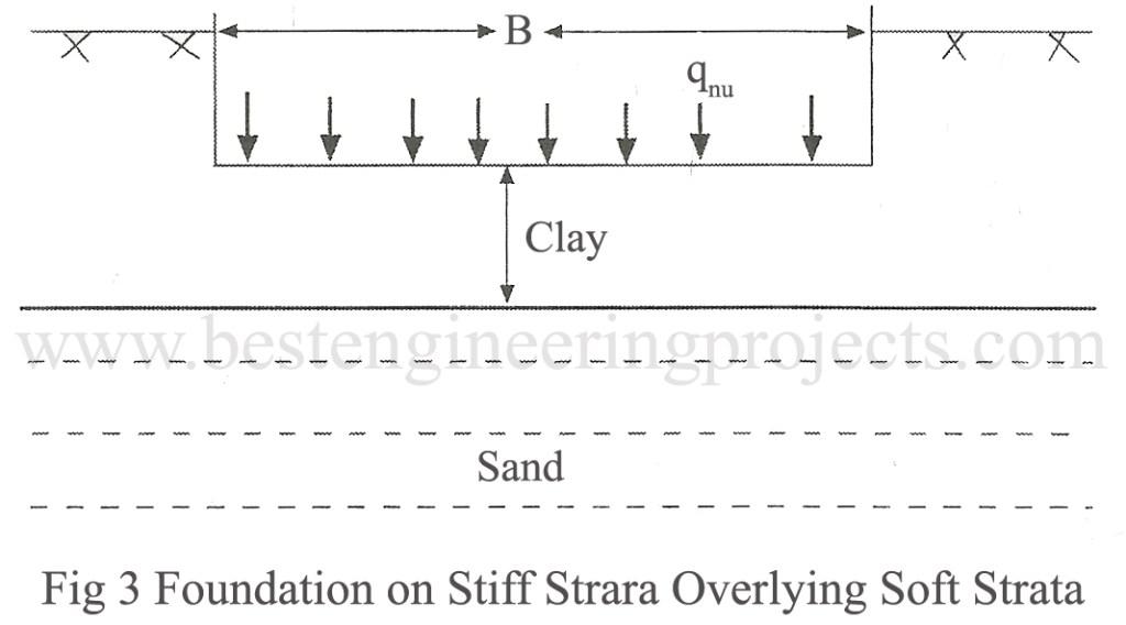 Foundation on stiff strara overlying soft strata