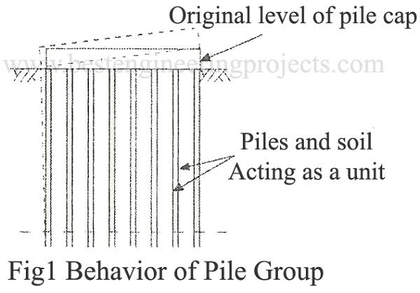 behavior of pile group