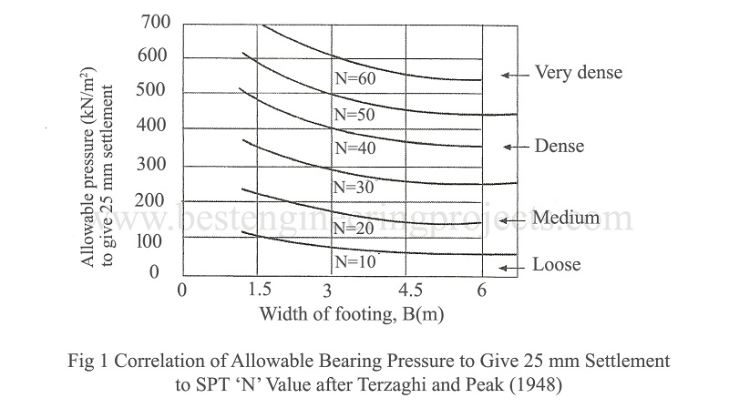 correlation of allowable bearing pressure to give 25 mm settlement to spt n value after terzaghi and peak