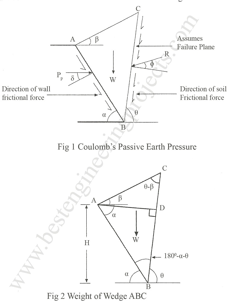 coulomb's passive earth pressure
