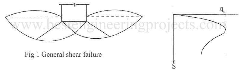 general shear failure