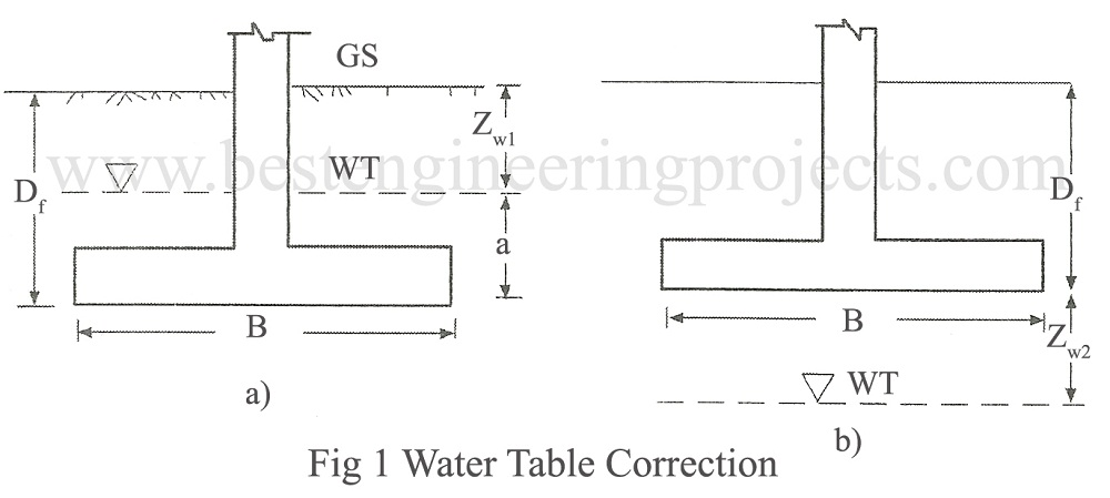 water table correction