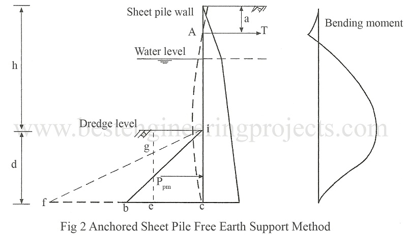 Anchored Sheet Pile Free Earth Support Method