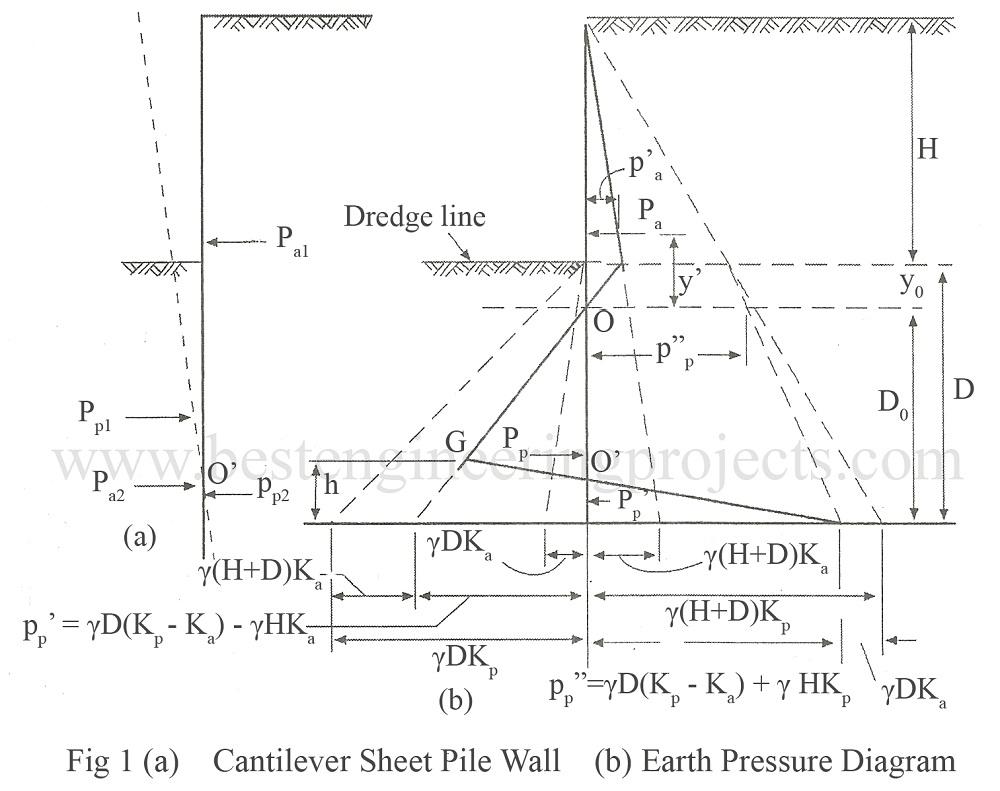 cantilever sheet pile