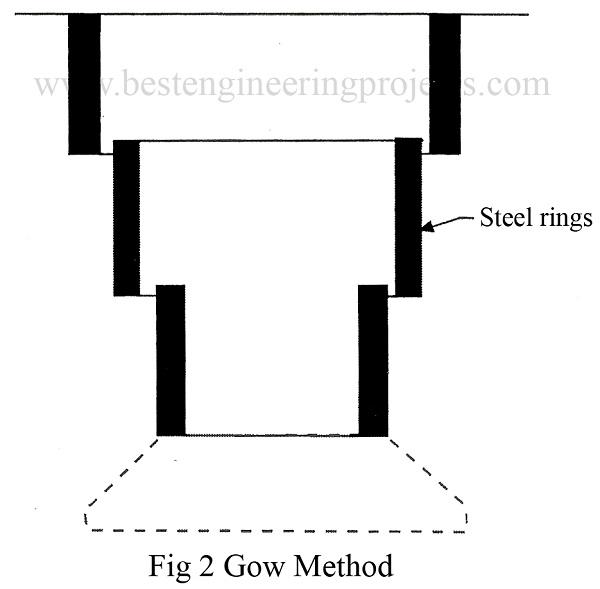 gow method